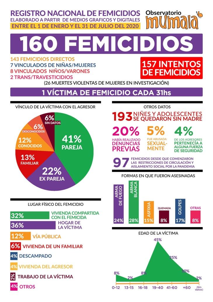 160FEMICIDIOS